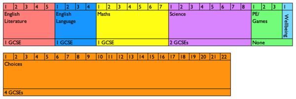 Subject-Weighting-KS4-21-22