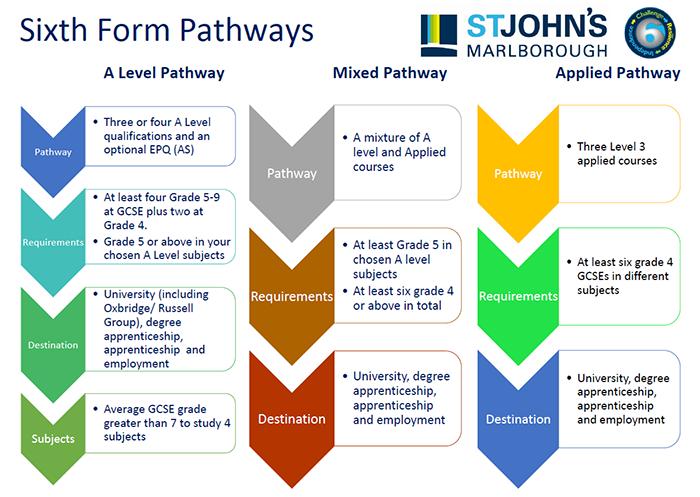 St John's Marlborough Sixth Form Pathways